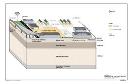 Conceptual Site Model 2011<br />Date Taken: <br />Category: Figures<br />Latitude: <br />Longitude: <br />Tags: